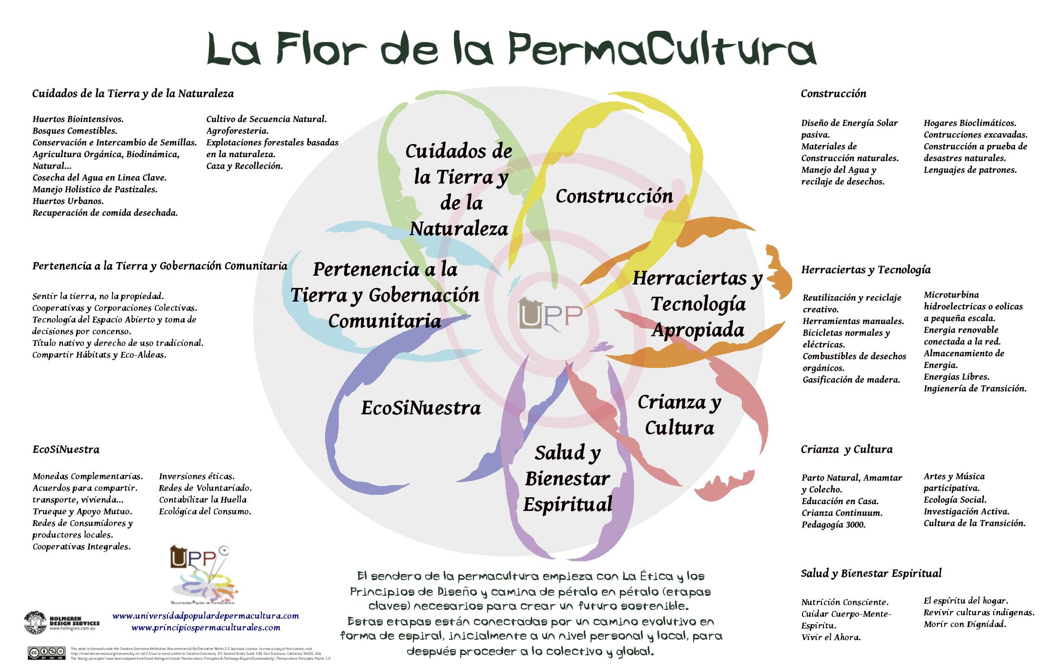 La Flor de la PermaCultura - Universidad Popular de ...