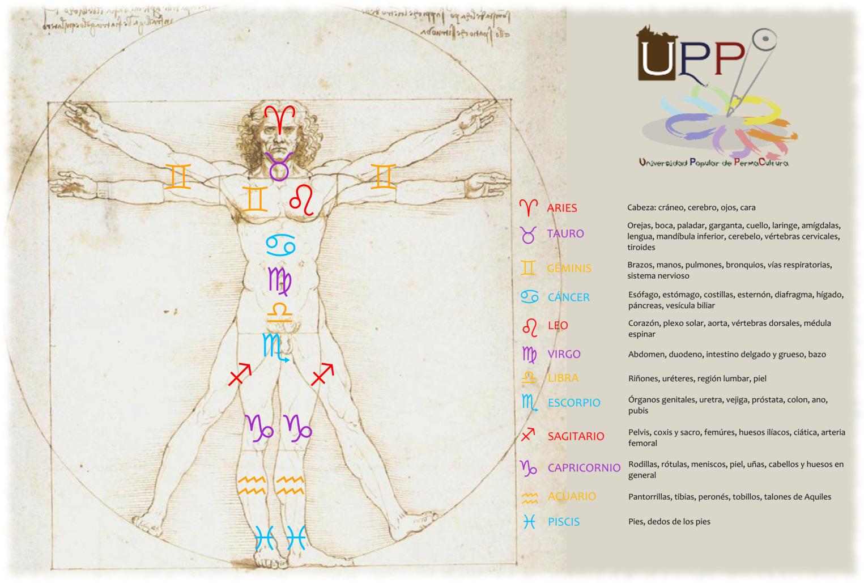 El Zodiaco Humano - Universidad Popular de Permacultura